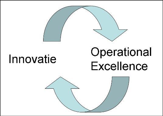 InnovatieOperationalExc